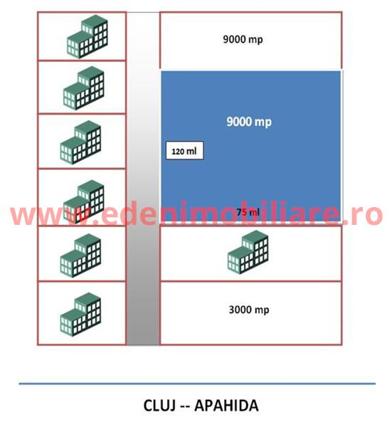 Teren de vanzare in Cluj, zona Apahida, 360000 eur